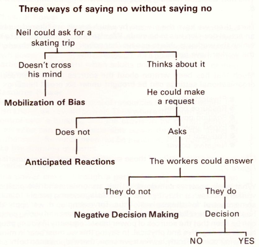 non-decision making