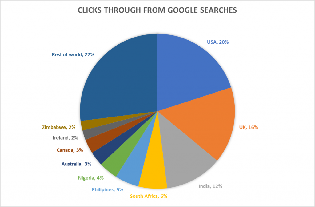 searches on google that result in a click through to infed