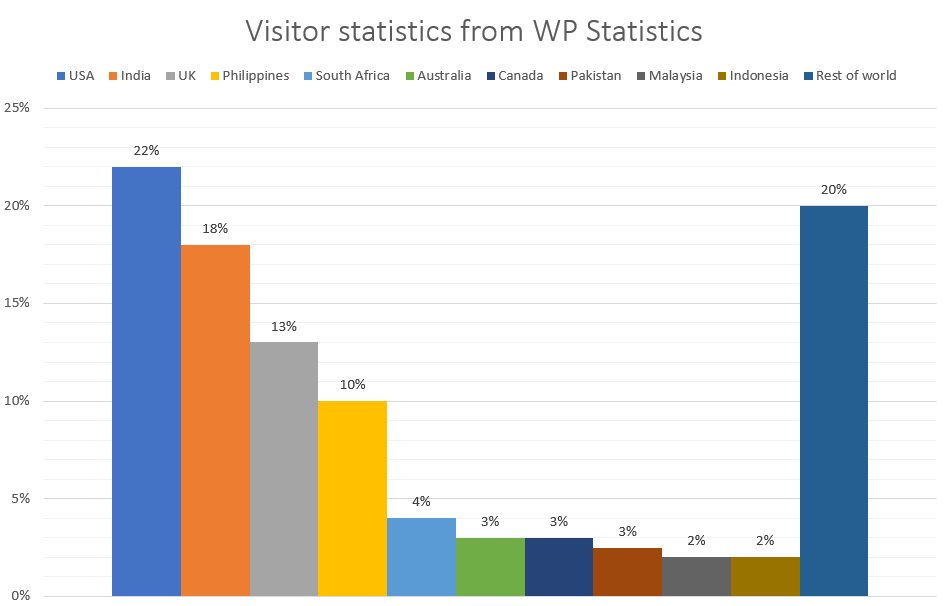 Visitors - three months to 11/11/2020